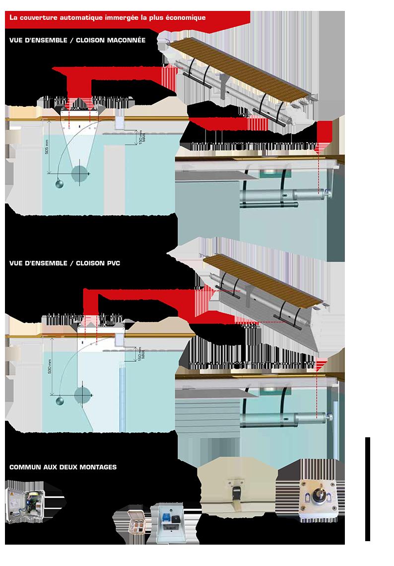 Volets immergés automatiques couvertures de piscines