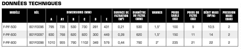 Tableau des données techniques Filtre à sable PENTAIRE série TRITON Lite Side