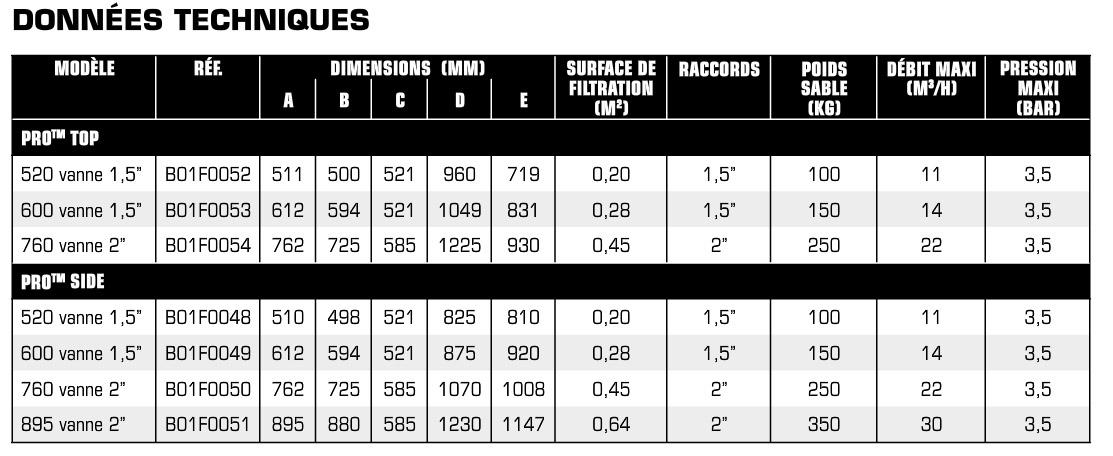 tableaux des données techniqueFiltre à sable HARWARD Série PRO TOP et side