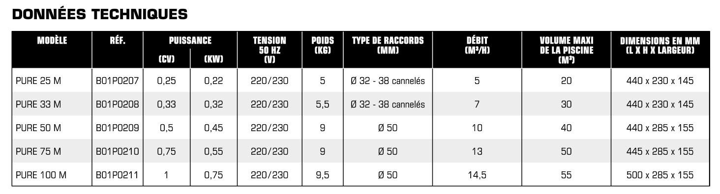 Tableau données technique pompe de filtration PURE